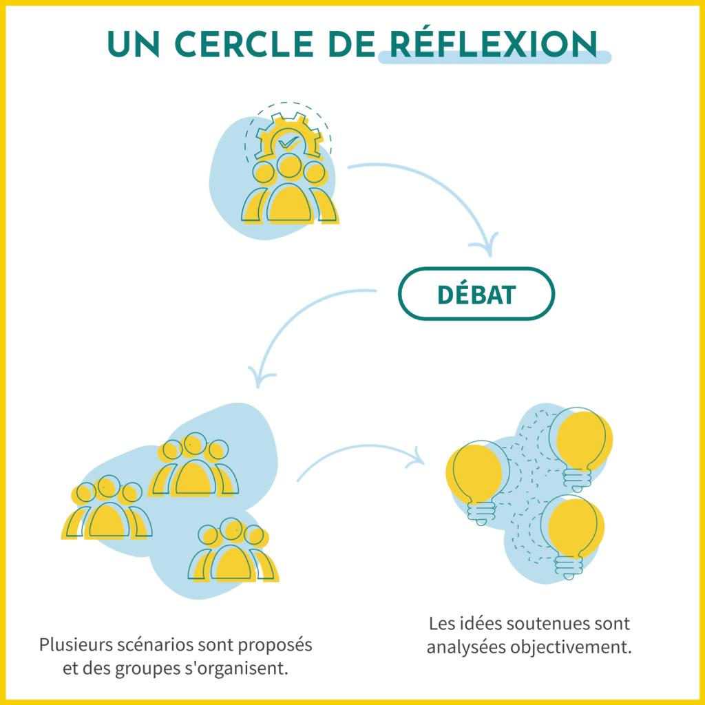 Les cercles de réflexion sont un outil essentiel pour impliquer les citoyennes et citoyens dans l'élaboration de nouvelles idées pour renouveller les politiques publiques.