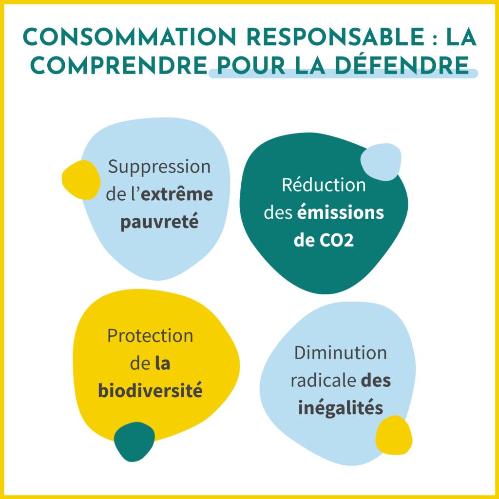 La consommation responsable regroupe la suppression de l'extrême pauvreté, la réduction des émissions de CO2, la protection de la biodiversité et la diminution radicale des inégalités.
