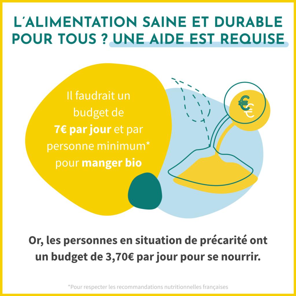 Pour que tout le monde puisse accéder à une alimentation saine et durable, une aide est requise. En effet, il faudrait un budget de 7€ par jour par personne minimum pour manger bio. Or, les personnes en situation de précarité ont un budget de 3,70€ par jour pour se nourrir.