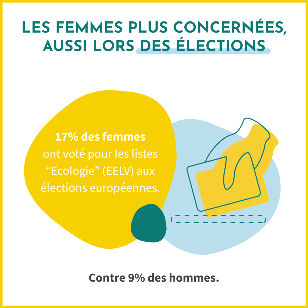 """Aux éléctions européennes, 17% des femmes ont voté pour une liste """"Ecologie"""" contre 9% des hommes. Les femmes semblent donc plus concernées par le réchauffement climatique."""