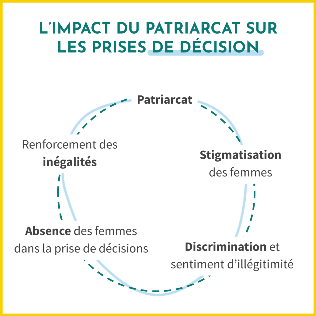 Le patriarcat implique la stigmatisation des femmes, la discrimination et le sentiment d'illégitimité. Ainsi, les femmes sont absentes des prises de décisions, renforcant ainsi les inégalités de genre.