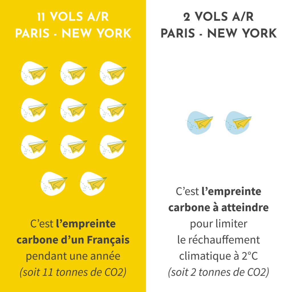 L'empreinte carbone d'un Français est de 11 tonnes de CO2 par an (soit 11 vols aller/retour de Paris à New-York). Pour limiter le réchauffement climatique à 2°C (Accord de Paris), il faudrait que son empreinte carbonne soit de 2 tonnes de CO2 par an (soit 2 vols aller/retour de Paris à New-York).