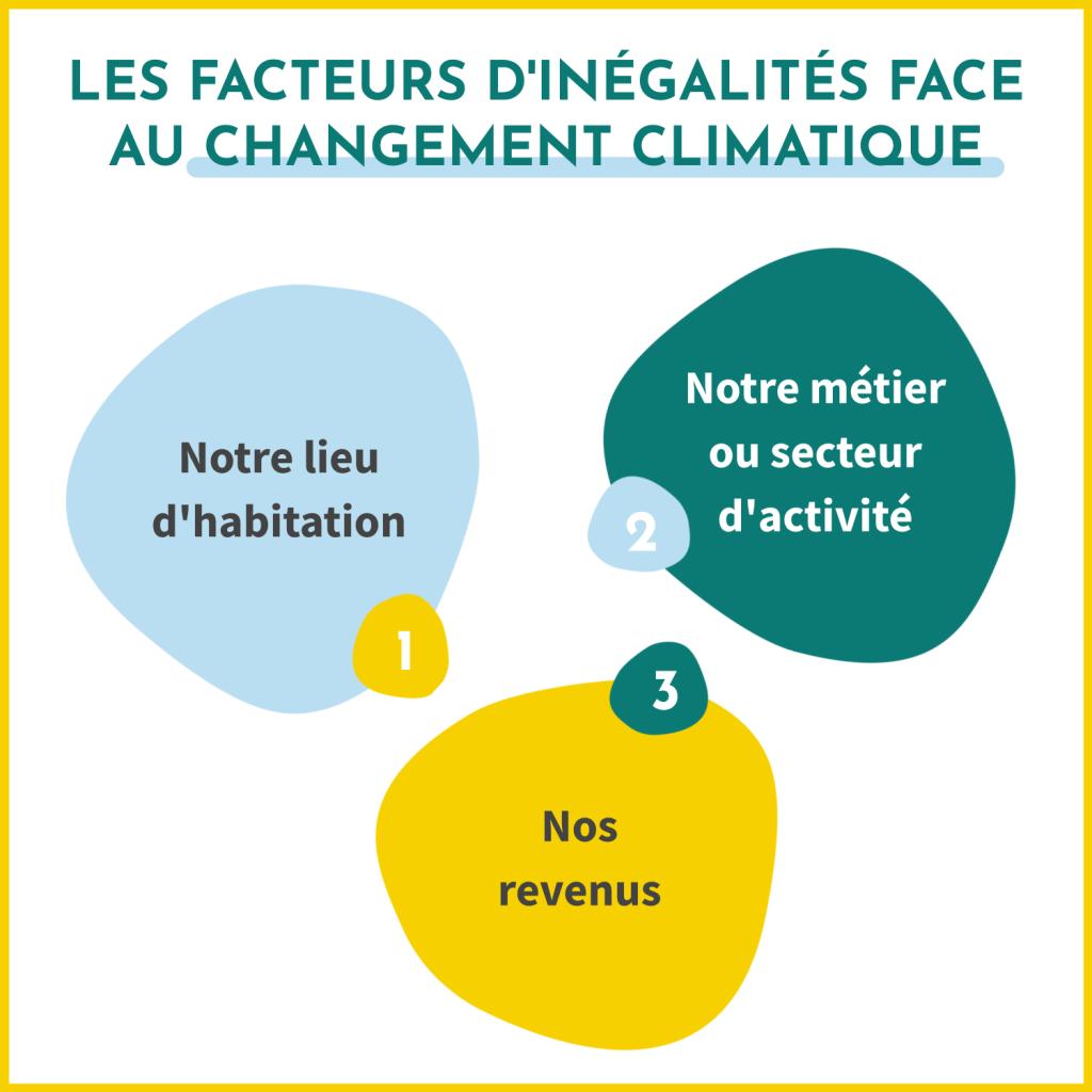 Les facteurs d'inégalités face au changement climatique sont le lieu d'habitation, le métier ou le secteur d'activité et les revenus.