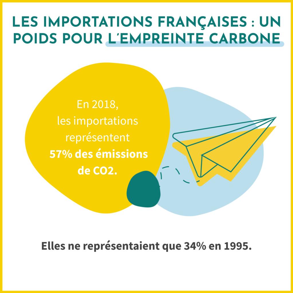 Les importations françaises sont un poids pour l'empreinte carbone. En 2018, elles représentaient 57% des émissions de CO2 de la France.