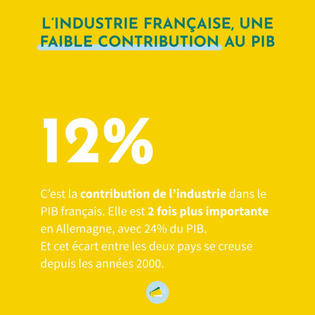 L'industrie française contribue à hauteur de 12% du PIB. La contribution de l'insdustrie allemande au PIB de l'Allemagne s'élève à 24%. Cet écart entre les deux pays se creuse depuis les années 2000.