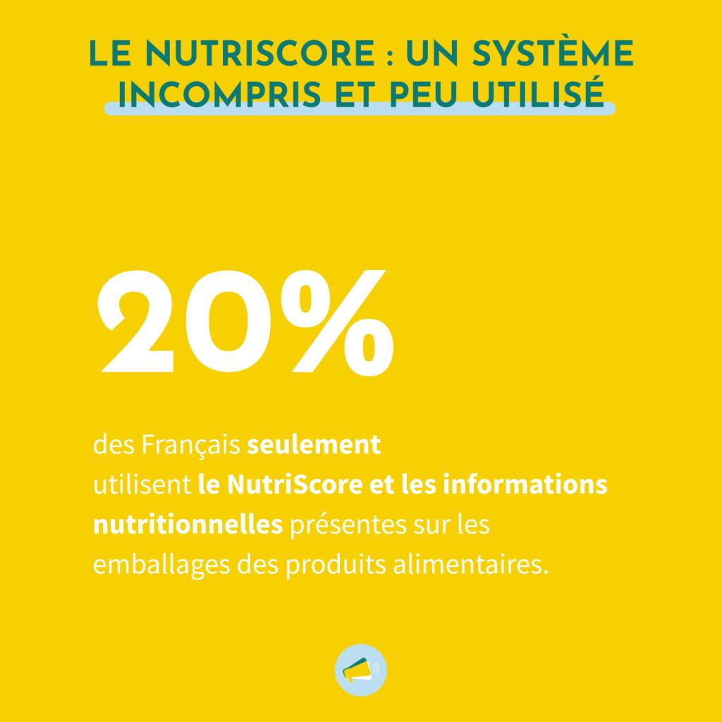 Le nutriscore est un système incompris et peu utilisé. Seulement 20% des Français l'utilisent (tout comme les informations nutritionnelles présentes sur les emballages des produits alimentaires).