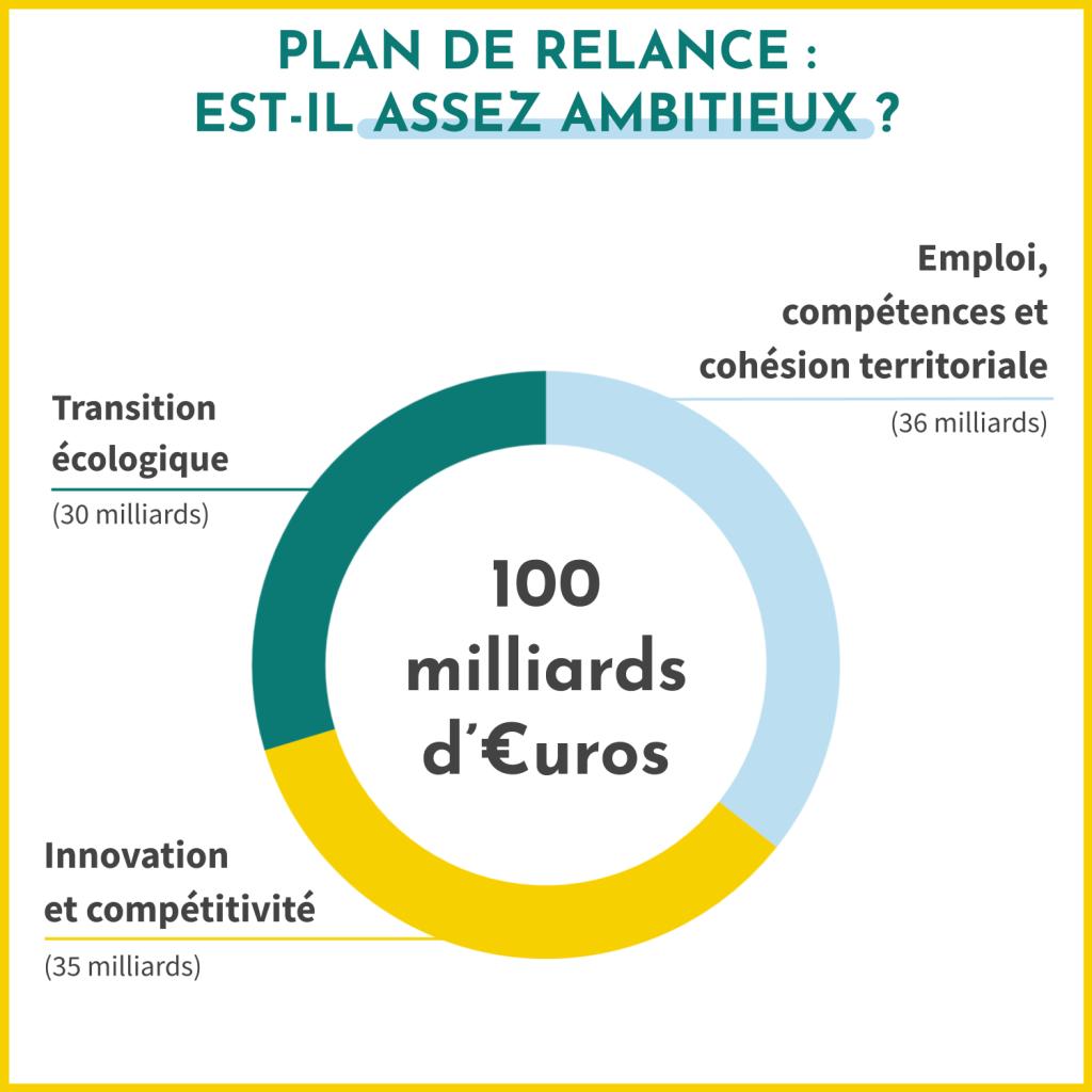 Le plan de relance de la France est-il assez ambitieux ? Sur les 100 millards prévus, 36 milliards sont pour l'emploi, les compétences et la cohésion territoriale ; 35 milliards pour la compétitivité et l'innovation ; 30 milliards pour la transition écologique.
