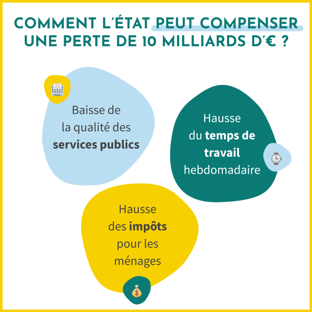 Comment l'Etat français peut compenser une perte de 10 milliards d'euros ? En baissant la qualité des services publics, en augmentant le temps de travail hebdomadaire et les impôts sur les ménages.