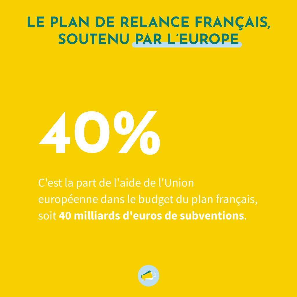 Le plan France Relance est soutenu par l'Union Européenne à hauteur de 40%, soit 40 milliards d'euros de subventions accordées.