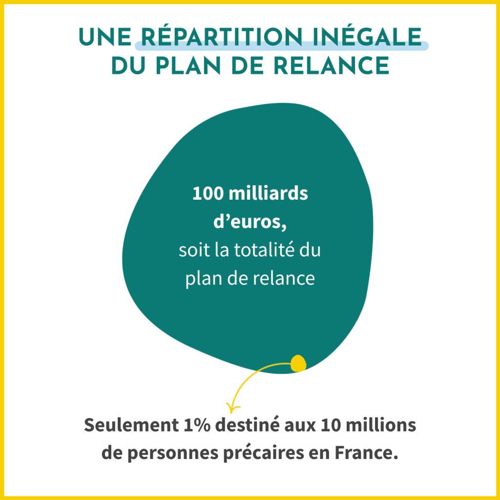 """La répartition des fonds du plan """"France Relance"""" est inégale. Sur les 100 milliards d'euros prévus, seulement 1% est destiné aux personnes en situation de précarité."""