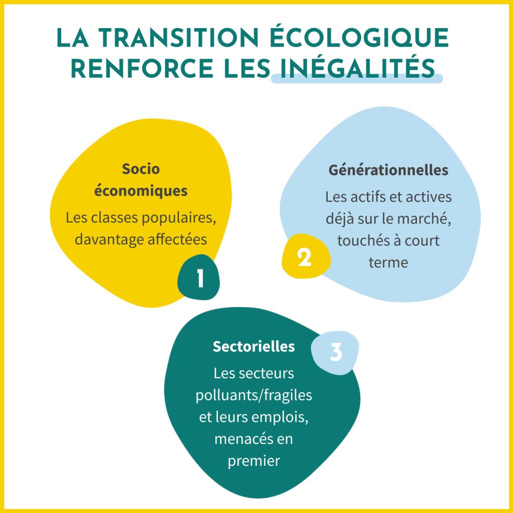 La transition écologique renforce les inégalités : les inégalités socio-économiques, les inégalités générationnelles et les inégalités sectorielles.