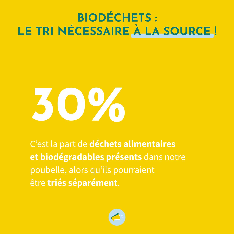 Le tri des biodéchets est nécessaire à la source : 30%, c'est la part de déchets alimentaires et biodégradables présents dans notre poubelle alors qu'ils pourraient être triés séparément.