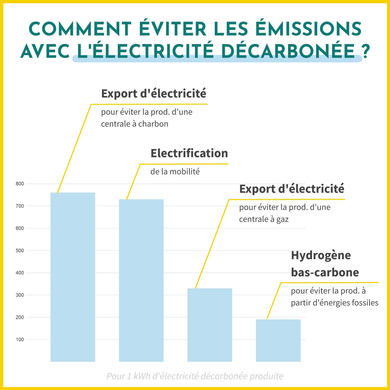 Comment éviter les émissions de gaz à effets de serre avec l'électricité décarbonée ? Grâce à l'export d'électricité décarbonée (pour éviter la production des centrales à gaz et à charbon), à l'électrification de la mobilité et
