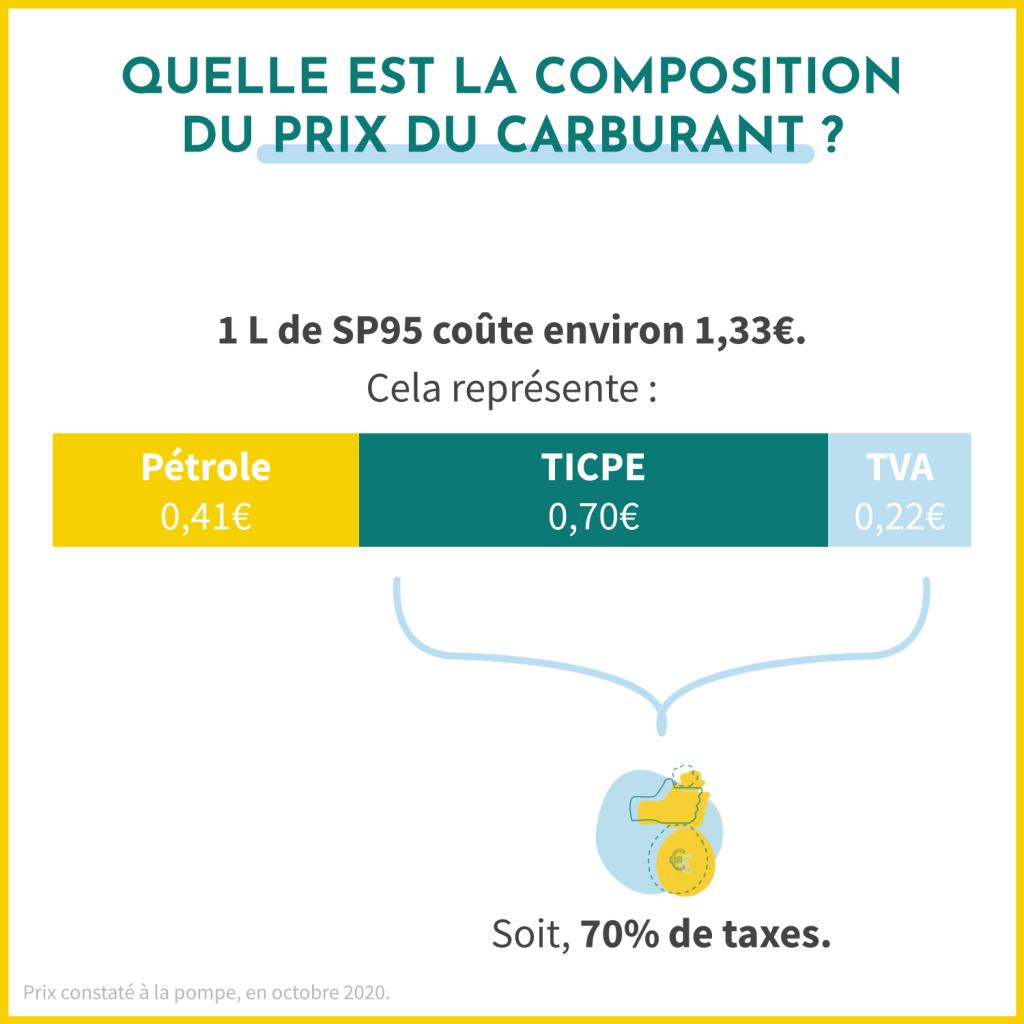 Quelle est la composition du prix du carburant ? 30% représentent le prix du pétrole et 70% représentent les taux, réparties entre la TICPE et la TVA.