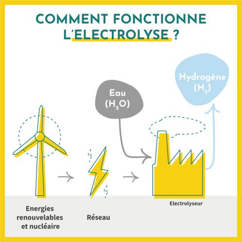 Comment fonctionne l'électrolyse ? L'hydrogène est produit à parti d'électricité issue des énergies renouvelables et nuclaires, et d'eau à travers un electrolyseur.