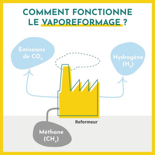 Comment fonctionne le vaporeformage ? Le reformeur puise du méthane (énergies fossiles) pour produire de l'hydrogène. Ce procédé produit également des émissions de CO2.