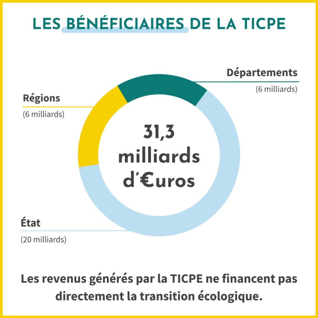 Qui sont les bénéficiaires de la TICPE (taxe intérieure de consommation sur les produits énergétiques) ? 20 milliards d'euros sont revenus à l'Etat, 6 milliards d'euros aux régions et 6 milliards d'euros aux départements. Malheureusement, les revenus générés par la TICPE ne financent pas directement la transition écologique.