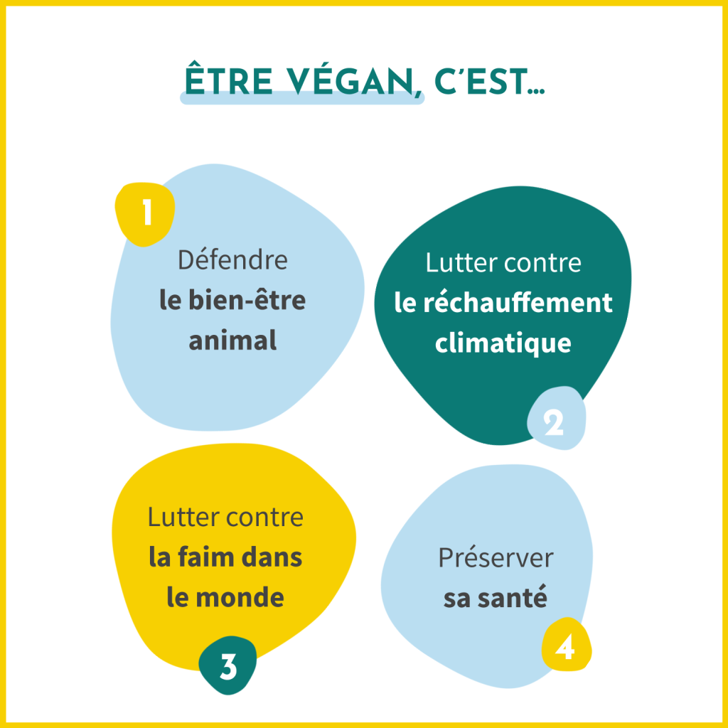 Être vegan, c'est défendre le bien-être animal, lutter contre le réchauffement climatique, lutter contre la faim dans le monde et préserver sa santé.