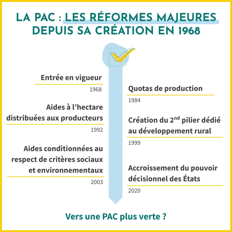 Depuis sa création en 1968, la PAC (ou Politique Agricole Commune) a mis en place des réformes majeures. De son entrée en vigueur à la mise en place des quotas de productions en passant pas les aides conditionnées au respect des critères sociaux et environnementaux.
