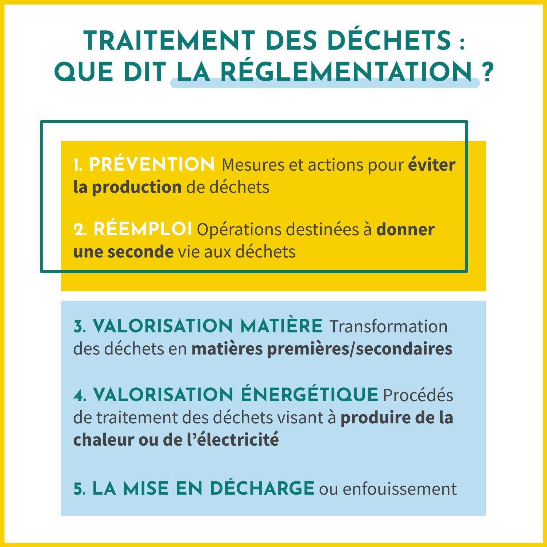 Que dit la réglementation sur le traitrement des déchets ? Il existe 5 modes de traitements : la prévention (pour éviter de produire des déchets), le réemploi (pour donner une seconde vie), la valorisation matière (recyclage), la valorisation énergétique (pour produire de l'énergie grâce à l'incinération), la mise en décharge.