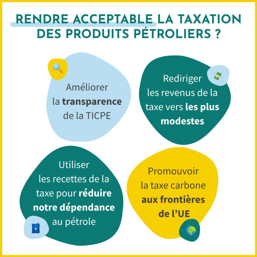 Comment rendre acceptable la taxation des produits pétroliers ? En améliorant la transparence de la TICPE, en redirigeant les revenus de la taxe vers les plus modestes, en utilisant les recettes de la taxe pour réduire notre dépendance au pérole et en faisant la promotion de la taxe carbone aux frontières de l'UE.