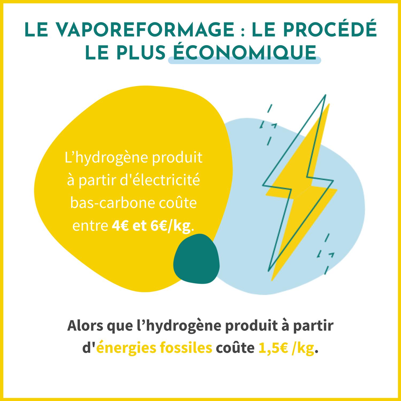 Le vaporeformage est le procédé le plus économique pour produire de l'hydrogène. Il coûte 1,5€/kg alors que l'hydrogène produit à partir d'électricité bas-carbone coûte entre 4€ et 6€/kg.