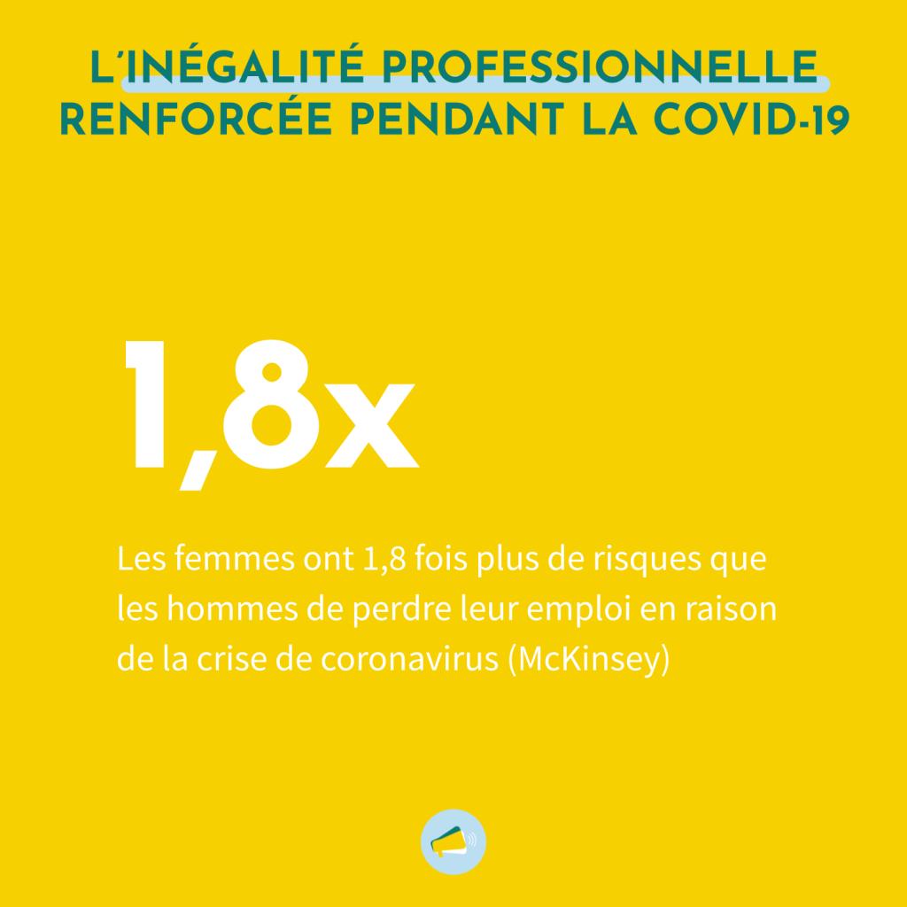 Les femmes à travers le monde ont 1,8 fois plus de risques que les hommes de perdre leur emploi en raison de la crise de la COVID-19.