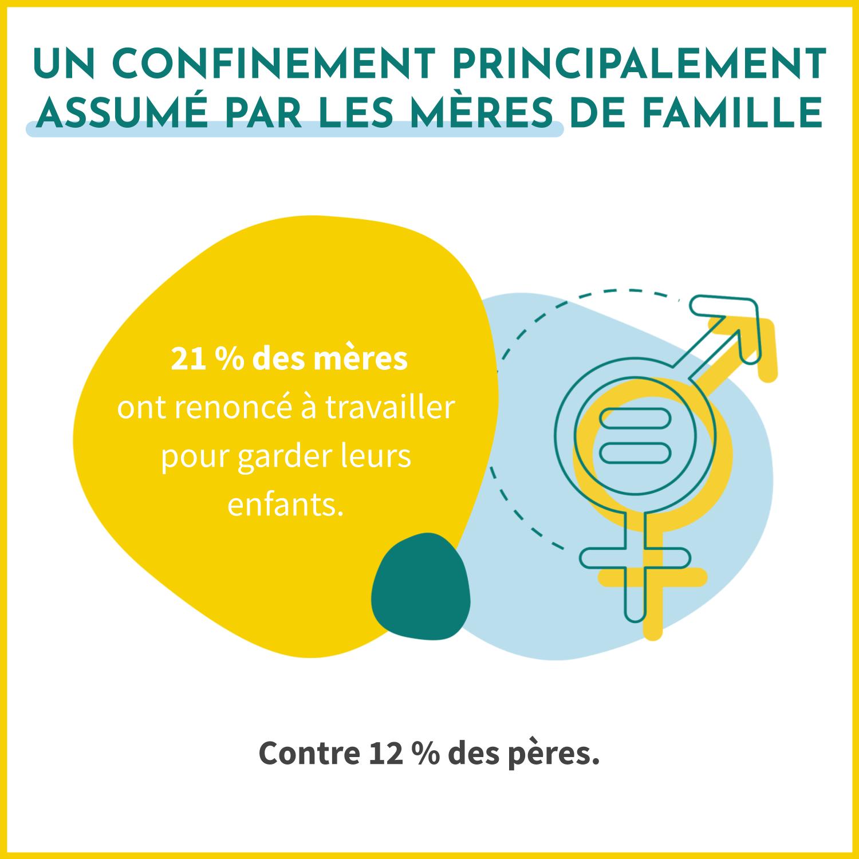 Le confinement lié à la COVID-10 est principalement assumé par les mère des famille : 21% des femmes ont renoncé à travailler pour garder leurs enfants, 12% des hommes.