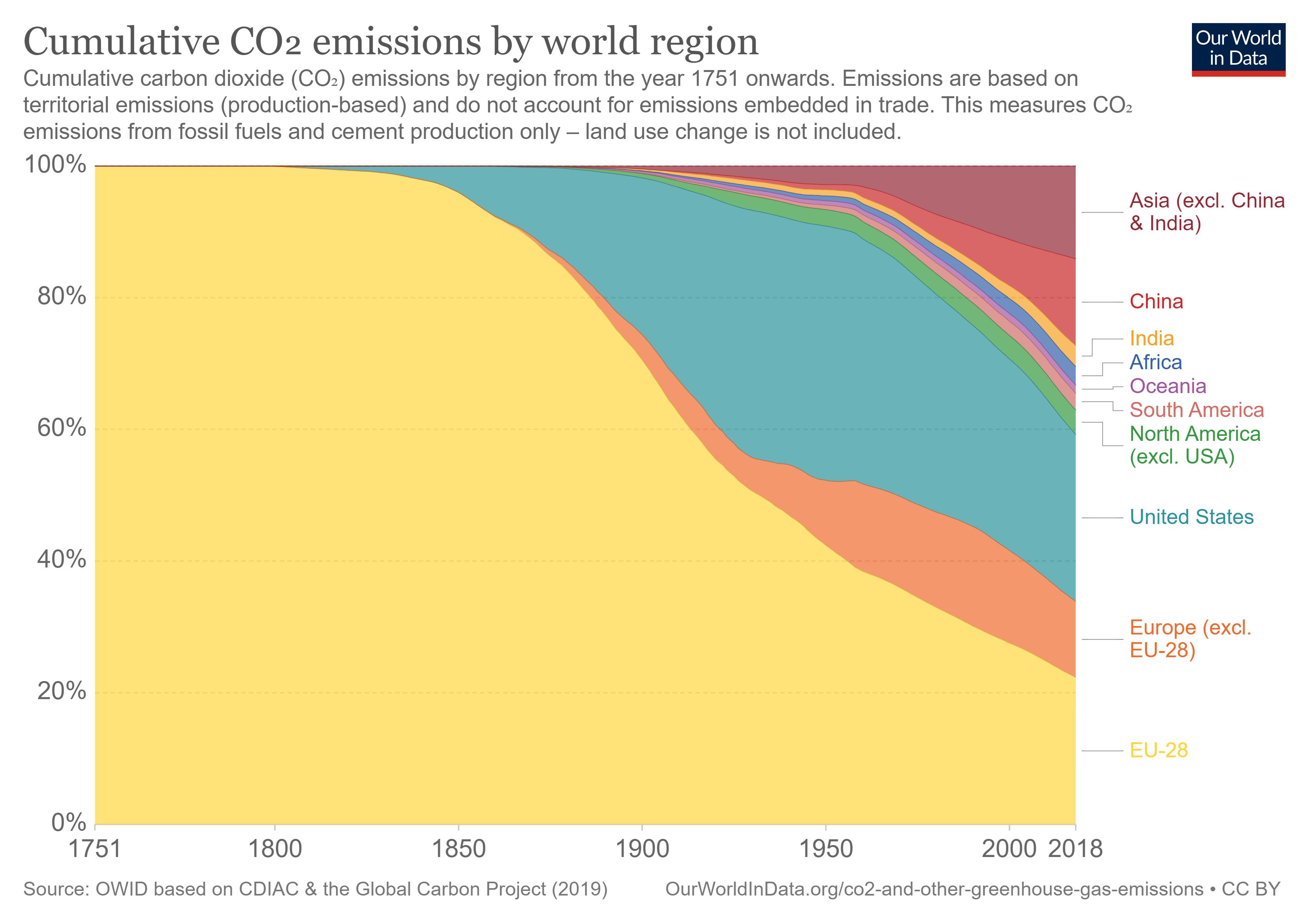 Graphique représentant les émissions de CO2 des membres de la COP 21 (ou Accord de Paris).
