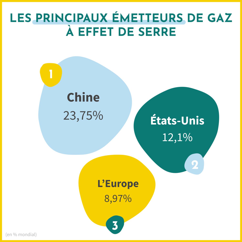 Les principaux émetteurs de gaz à effet de serre dans le monde sont la Chine (23,75% des émissions des GES), les Etats-Unis (12,1% des émissions des GES) et l'Europe (
