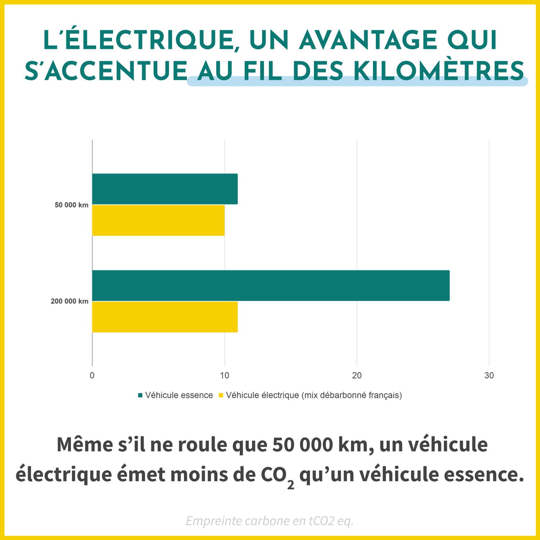 Même s'il ne roule que 50 000 km, un véhicule électrique émet moins de CO2 qu'un véhicule essence.