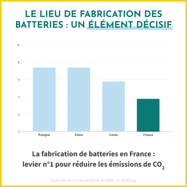 Le lieu de fabrication des batteries pour les voitures électriques est décisif dans la réduction des émissions de CO2.