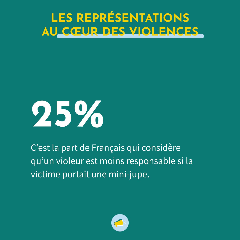 25% des Français considèrent qu'un violeur est moins responsable si la victime portait une mini-jupe.