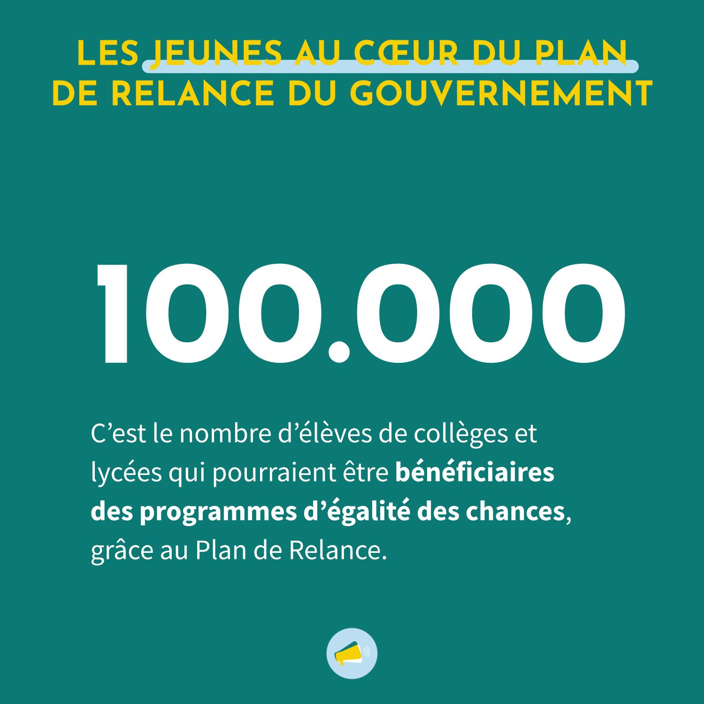 Le Plan de Relance français permettra à 100 000 jeunes de bénéficier de programmes d'