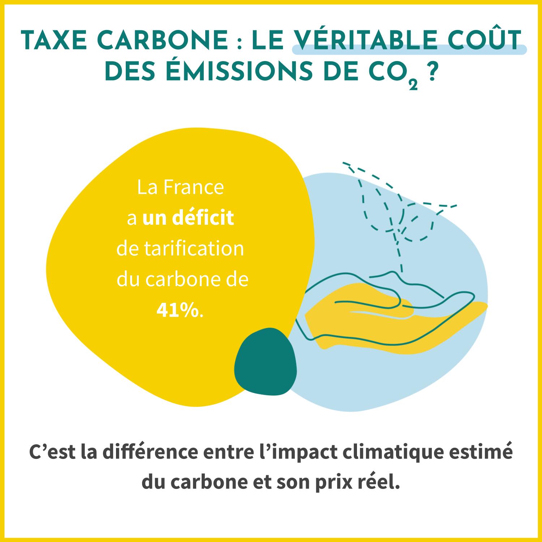 La taxe carbone calcule le déficit de tarification carbone, à savoir la différence entre l'impact climatique estimé du carbone et son prix réel. En France, le déficit est de 41%.
