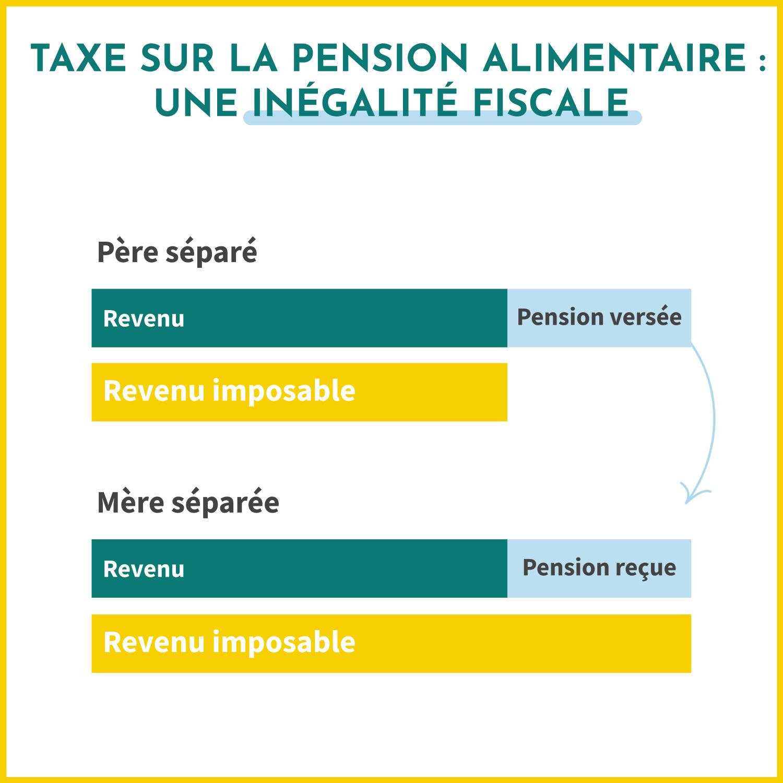 La taxe sur la pension alimentaire est une inégalité fiscale que les mères séparées subissent.
