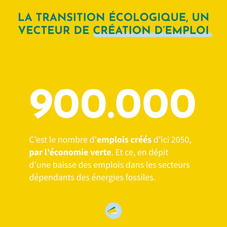 La transition écologique est un vecteur d'emploi puisque d'ici 2050, l'économie verte va créer 900000 emplois. Et ce, en débit d'une baisse des emplois dans les seceturs dépendants des énergies fossiles.